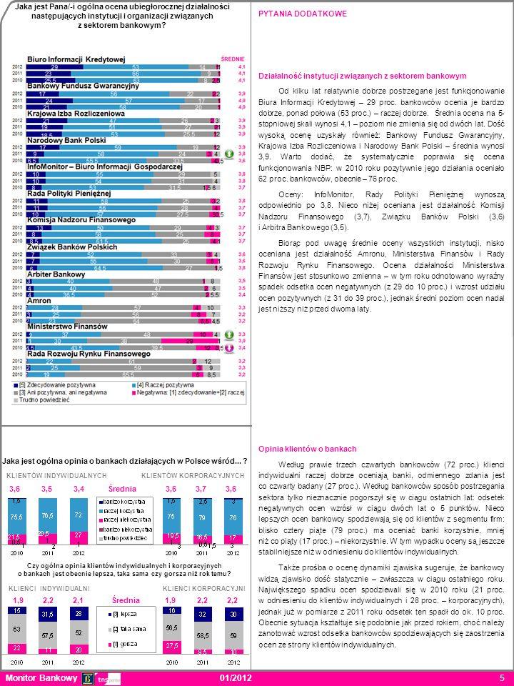 Monitor Bankowy 01/2012 5 PYTANIA DODATKOWE Działalność instytucji związanych z sektorem bankowym Od kilku lat relatywnie dobrze postrzegane jest funkcjonowanie Biura Informacji Kredytowej – 29 proc.