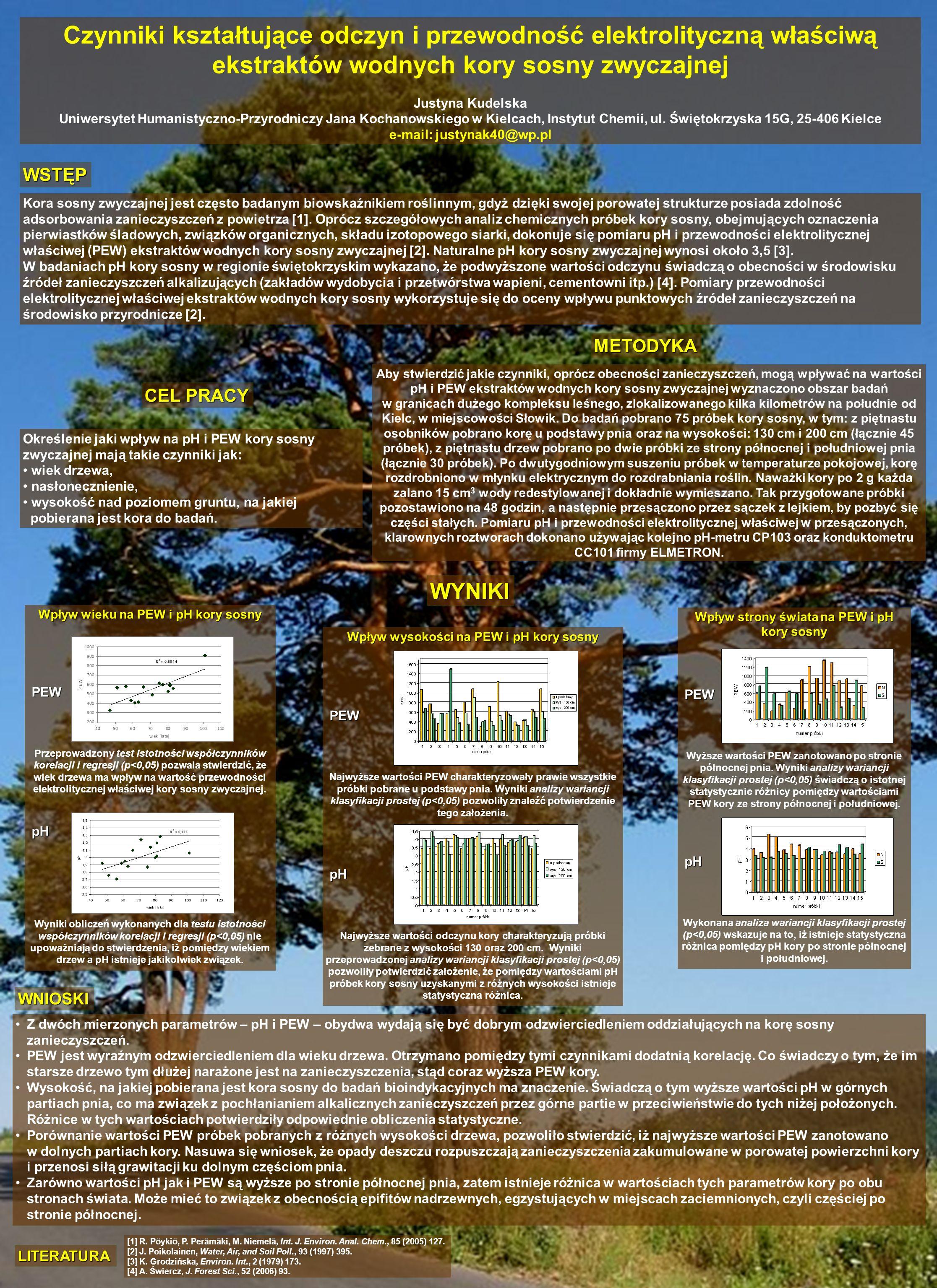 Czynniki kształtujące odczyn i przewodność elektrolityczną właściwą ekstraktów wodnych kory sosny zwyczajnej Justyna Kudelska Uniwersytet Humanistyczn