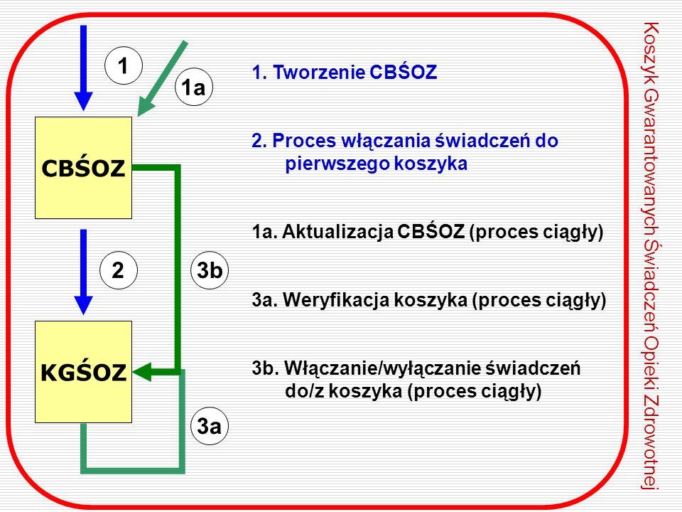 1. Tworzenie CBŚOZ 2. Proces włączania świadczeń do pierwszego koszyka 1a. Aktualizacja CBŚOZ (proces ciągły) 3a. Weryfikacja koszyka (proces ciągły)