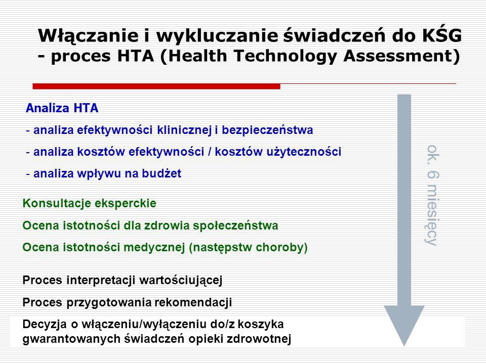 Włączanie i wykluczanie świadczeń do KŚG - proces HTA (Health Technology Assessment) Analiza HTA - analiza efektywności klinicznej i bezpieczeństwa -