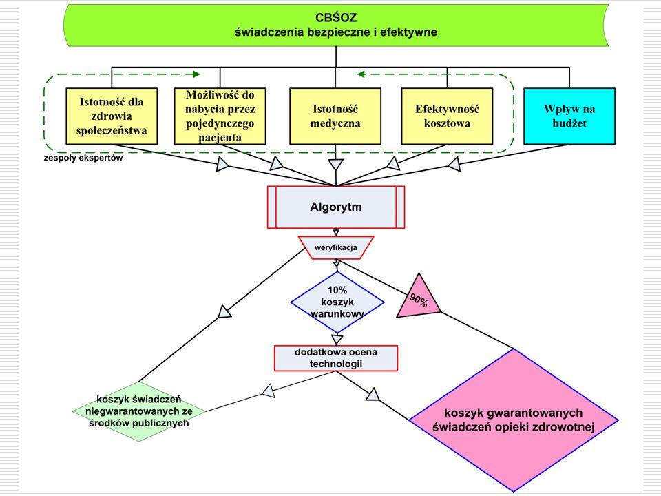 Koszyk gwarantowanych świadczeń opieki zdrowotnej w Polsce Koszyk gwarantowanych świadczeń opieki zdrowotnej w Polsce jest: zdefiniowany (określone świadczenia) pozytywny (świadczenia możliwe do realizacji) gwarantowany do finansowania ze środków publicznych w całości obejmujący świadczenia nielekowe lecznictwa otwartego nielekowe lecznictwa zamkniętego lekowe dla lecznictwa zamkniętego programy lekowe (dzisiaj oddzielnie kontraktowane przez NFZ) receptariusz szpitalny (?) programy profilaktyczne