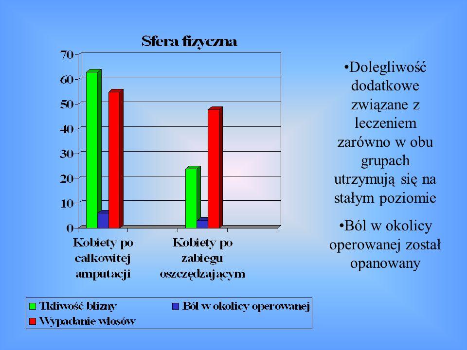 Dolegliwość dodatkowe związane z leczeniem zarówno w obu grupach utrzymują się na stałym poziomie Ból w okolicy operowanej został opanowany