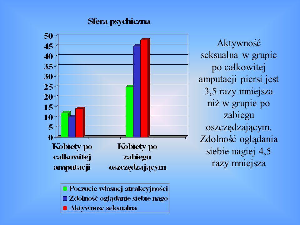 Aktywność seksualna w grupie po całkowitej amputacji piersi jest 3,5 razy mniejsza niż w grupie po zabiegu oszczędzającym. Zdolność oglądania siebie n