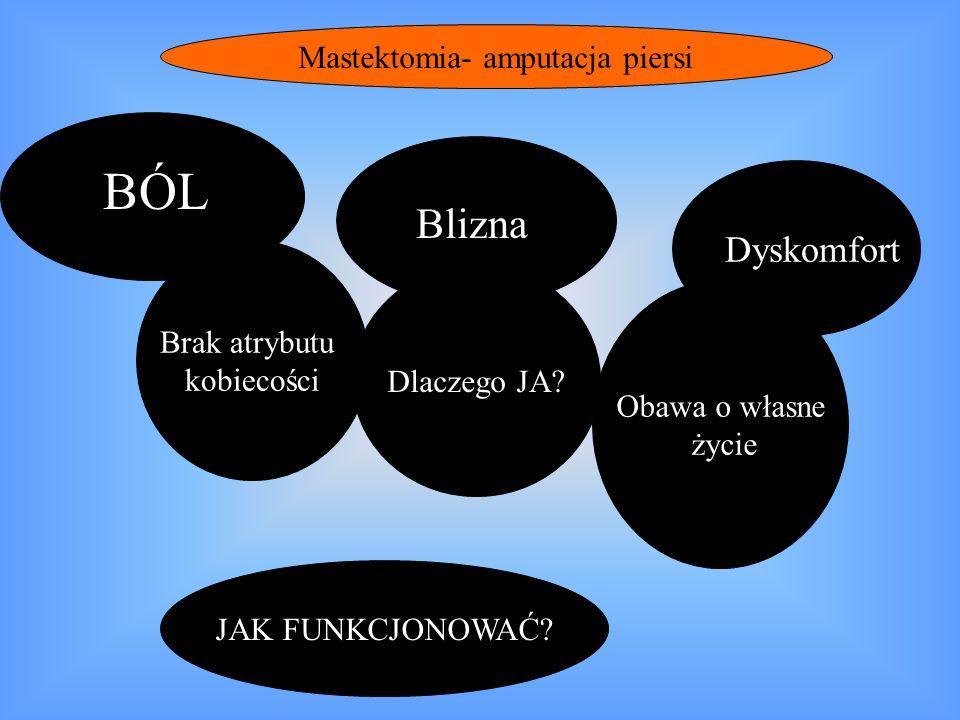 Materiał i metody Gdzie: Wielkopolskie Centrum Onkologii w Poznaniu, oddział oraz poradnia oddziału Radioterapii III Jak długo: od października 2006 do marca 2007 Ile: 130 chorych z dwóch grup: grupa badana 65 pacjentek- całkowita amputacja piersi, grupa kontrolna 65 pacjentek – operacja oszczędzająca Narzędzie: Kwestionariusz EORTC QLQ – BR 23 - 23 pytania z czterema możliwościami odpowiedzi + Ankieta własna