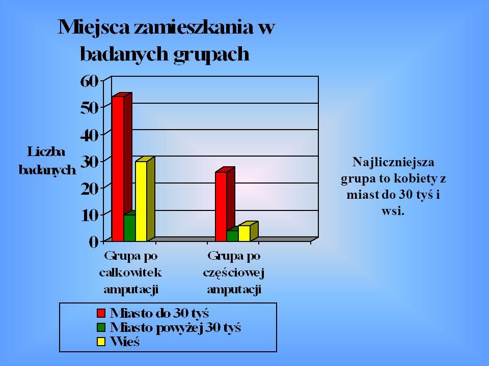 Czy istnieje zależność pomiędzy zaburzonym poczuciem własnej atrakcyjności a wiekiem kobiet w badanych grupach.