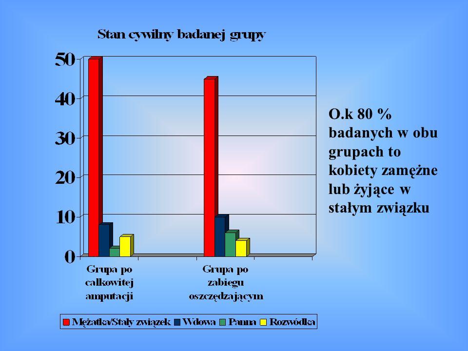 O.k 80 % badanych w obu grupach to kobiety zamężne lub żyjące w stałym związku
