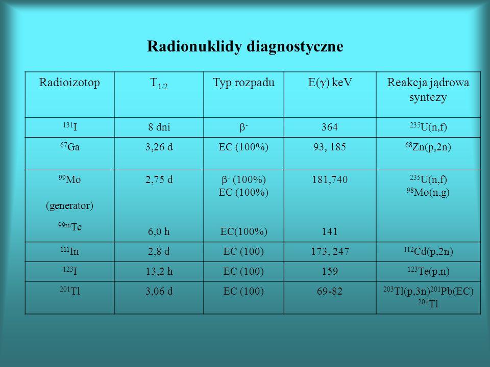 Radionuklidy diagnostyczne RadioizotopT 1/2 Typ rozpadu E( ) keV Reakcja jądrowa syntezy 131 I8 dni - 364 235 U(n,f) 67 Ga3,26 dEC (100%)93, 185 68 Zn(p,2n) 99 Mo (generator) 99m Tc 2,75 d 6,0 h - (100%) EC (100%) 181,740 141 235 U(n,f) 98 Mo(n,g) 111 In2,8 dEC (100)173, 247 112 Cd(p,2n) 123 I13,2 hEC (100)159 123 Te(p,n) 201 Tl3,06 dEC (100)69-82 203 Tl(p,3n) 201 Pb(EC) 201 Tl