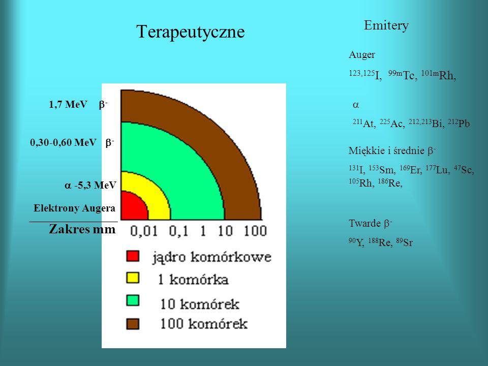 Terapeutyczne Elektrony Augera Zakres mm Emitery Auger 123,125 I, 99m Tc, 101m Rh, -5,3 MeV 0,30-0,60 MeV - 1,7 MeV - 211 At, 225 Ac, 212,213 Bi, 212 Pb Miękkie i średnie - 131 I, 153 Sm, 169 Er, 177 Lu, 47 Sc, 105 Rh, 186 Re, Twarde - 90 Y, 188 Re, 89 Sr