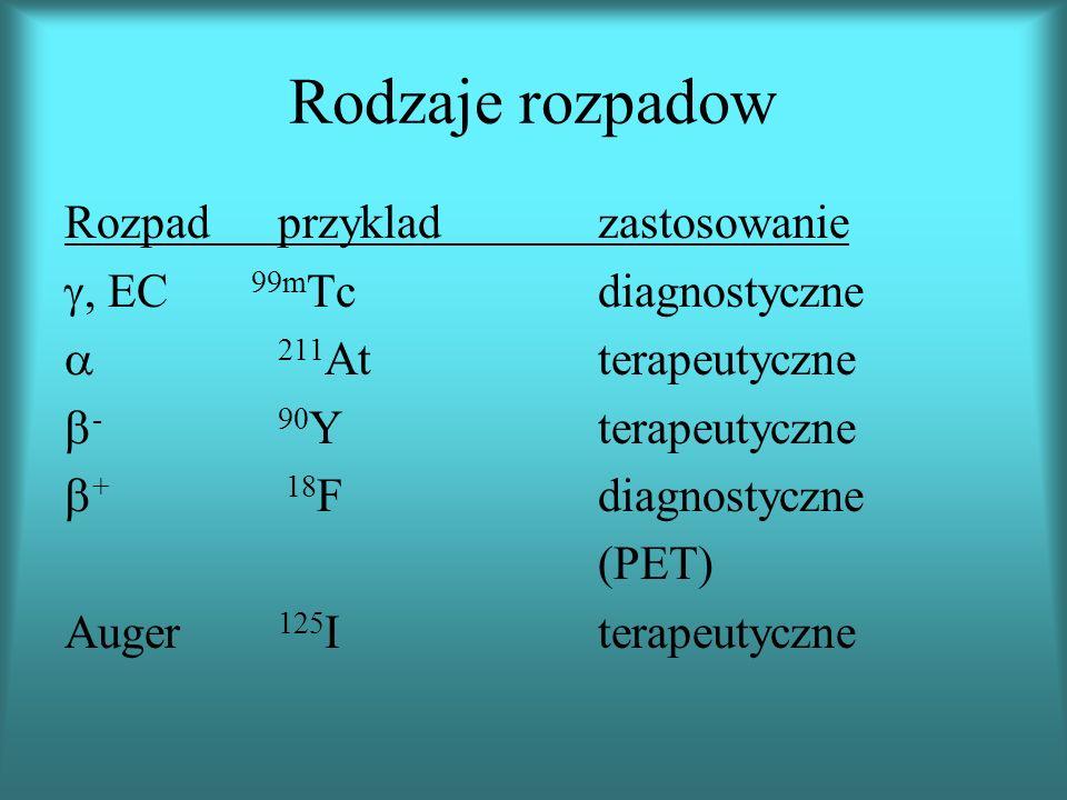 Rodzaje rozpadow Rozpadprzykladzastosowanie, EC 99m Tcdiagnostyczne 211 Atterapeutyczne -90 Yterapeutyczne + 18 F diagnostyczne (PET) Auger 125 Iterapeutyczne