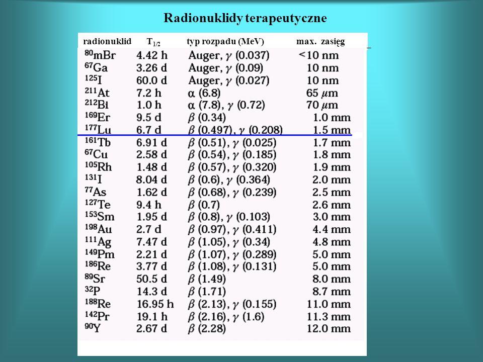 Radionuklidy terapeutyczne radionuklid T 1/2 typ rozpadu (MeV) max. zasięg