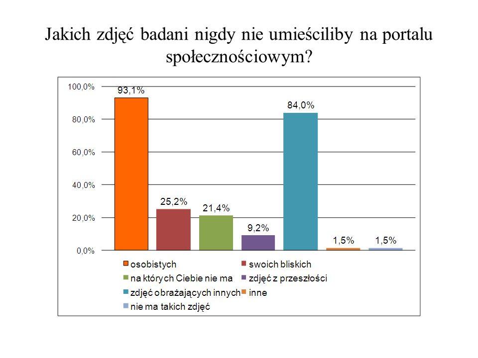 Konto fikcyjne/Moderacja -Zdecydowana większość badanych (96,8%) posiada na portalu społecznościowym konto o charakterze autentycznym, 1,3% - fikcyjnym, zaś 1,9% - oba rodzaje kont.