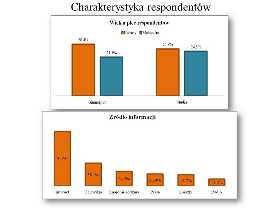 Z 33% ankietowanych, którzy mają konta również gdzie indziej niż na badanych portalach, prawie 40% posiada konta na portalach typu Goldenline.com, Grono.pl, Fotka.pl, a niecałe 36% na portalach hobbystycznych – MySpace.com, Twitter.com, Filmweb.pl Respondenci zadeklarowali, że na surfowanie w sieci poświęcają stosunkowo niewiele czasu.