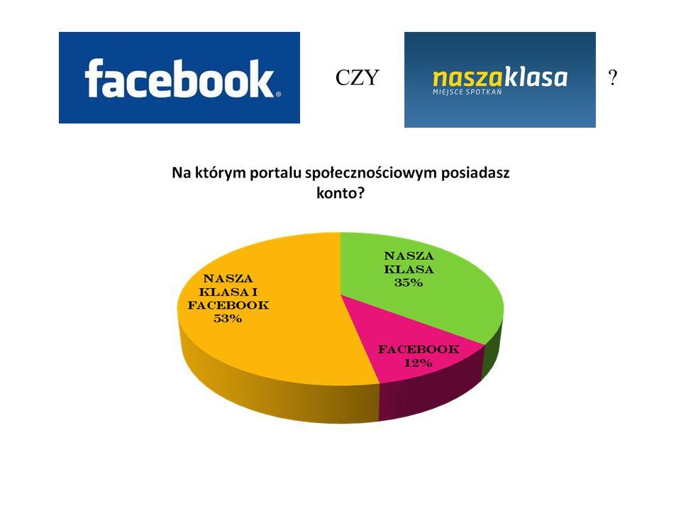 Wśród osób, które mają konto tylko na jednym portalu gimnazjaliści preferują Naszą Klasę (43,6%, Facebook – 2,6%).