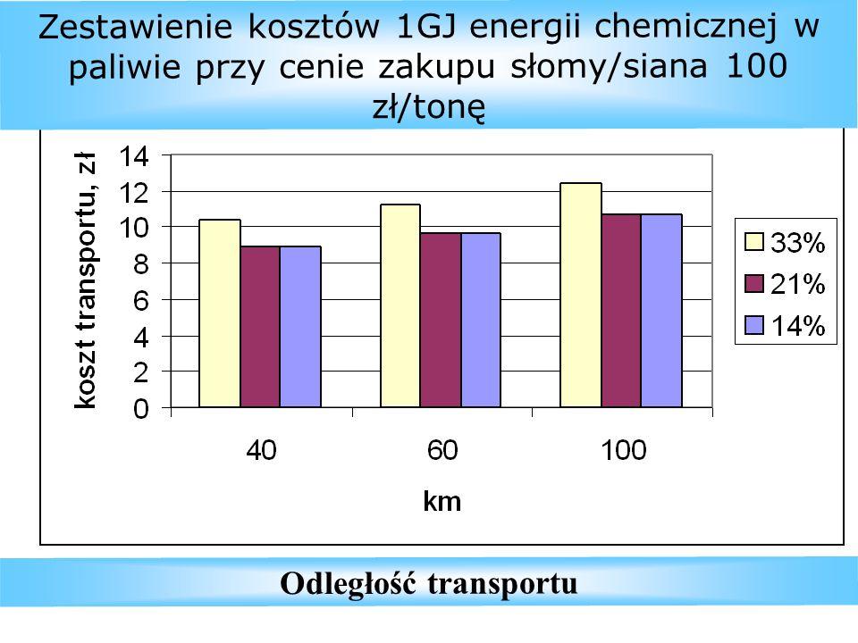 Odległość transportu Zestawienie kosztów 1GJ energii chemicznej w paliwie przy cenie zakupu słomy/siana 100 zł/tonę