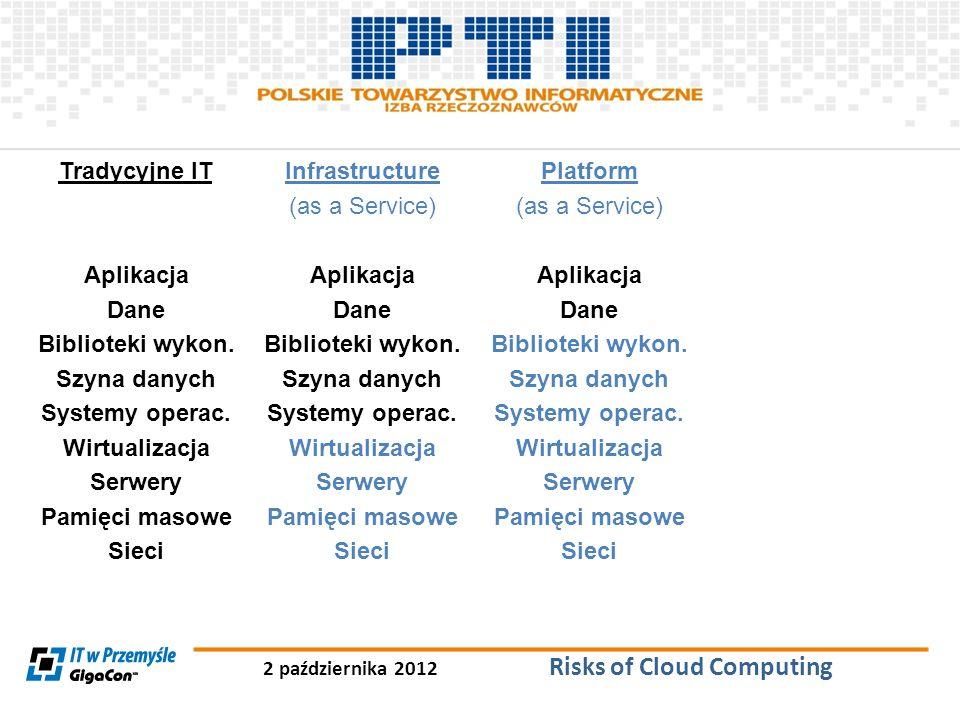 2 października 2012 Risks of Cloud Computing Tradycyjne IT Aplikacja Dane Biblioteki wykon. Szyna danych Systemy operac. Wirtualizacja Serwery Pamięci