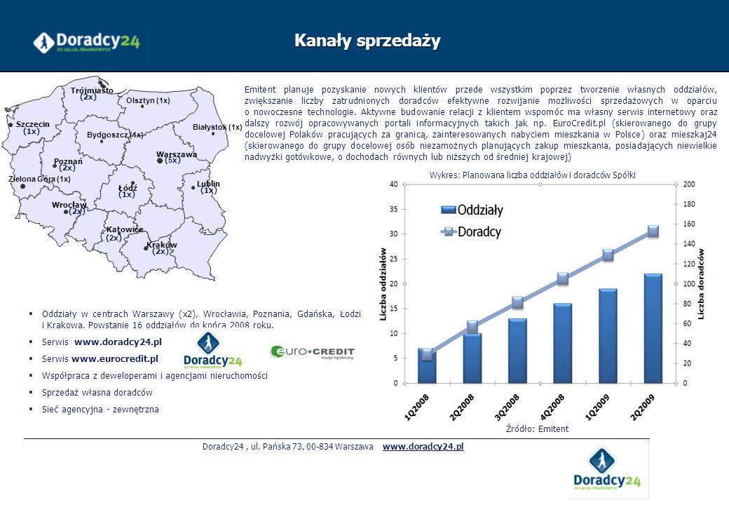 Doradcy24, ul. Pańska 73, 00-834 Warszawa www.doradcy24.pl Kanały sprzedaży Oddziały w centrach Warszawy (x2), Wrocławia, Poznania, Gdańska, Łodzi i K