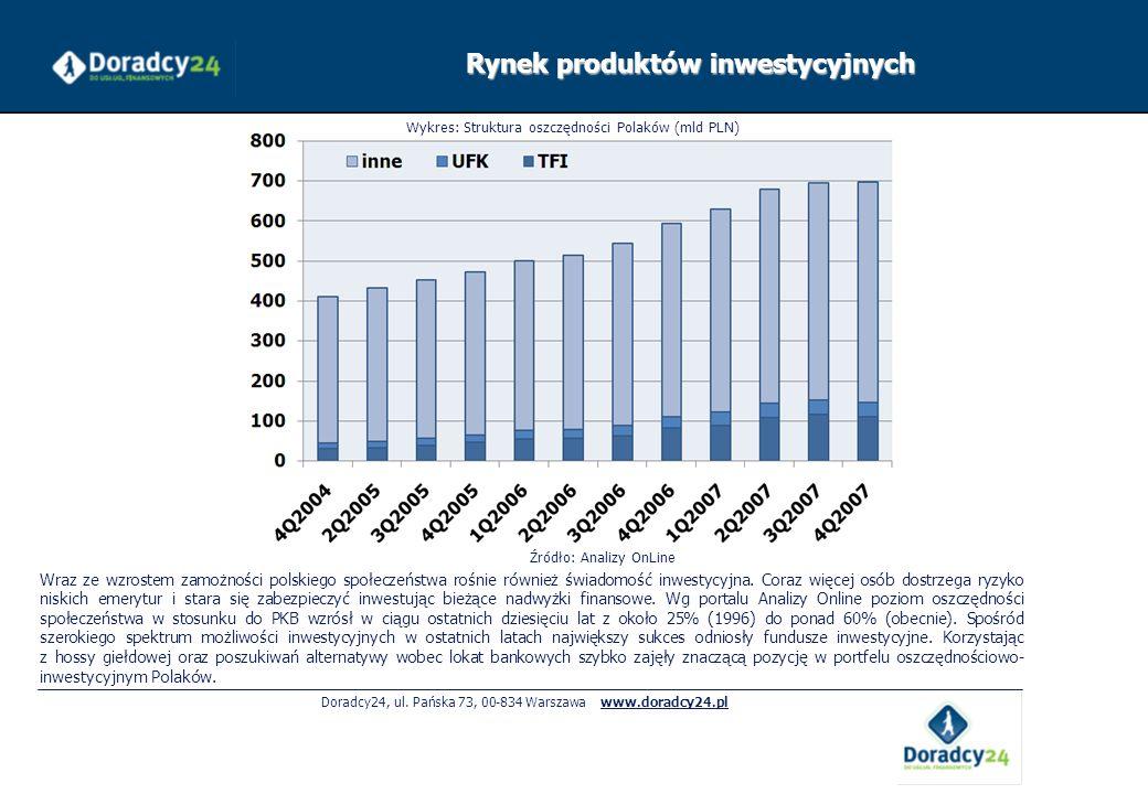 Doradcy24, ul. Pańska 73, 00-834 Warszawa www.doradcy24.pl Wraz ze wzrostem zamożności polskiego społeczeństwa rośnie również świadomość inwestycyjna.