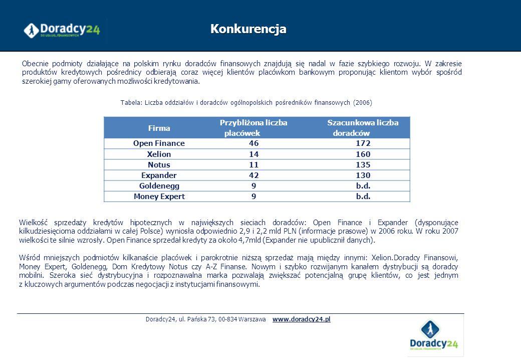 Doradcy24, ul. Pańska 73, 00-834 Warszawa www.doradcy24.pl Firma Przybliżona liczba placówek Szacunkowa liczba doradców Open Finance46172 Xelion14160