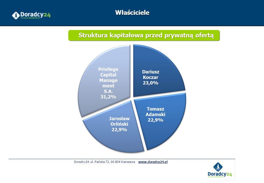 Doradcy24, ul. Pańska 73, 00-834 Warszawa www.doradcy24.pl Właściciele Struktura kapitałowa przed prywatną ofertą