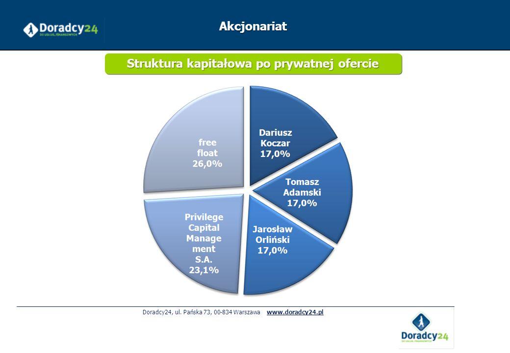 Doradcy24, ul. Pańska 73, 00-834 Warszawa www.doradcy24.pl Akcjonariat Struktura kapitałowa po prywatnej ofercie