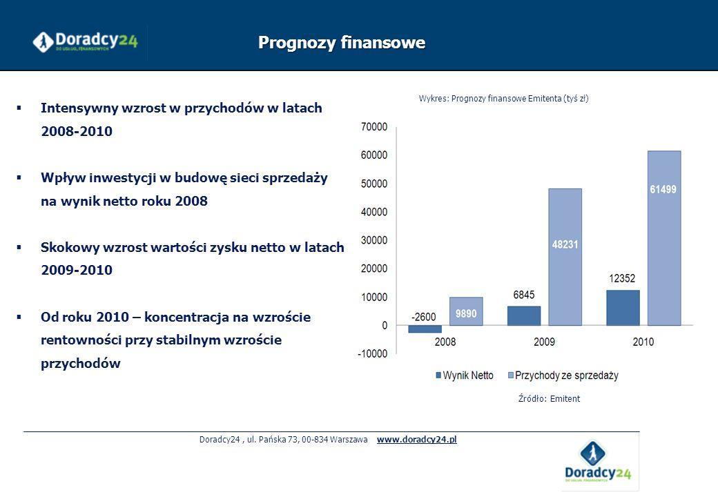 Doradcy24, ul. Pańska 73, 00-834 Warszawa www.doradcy24.pl Prognozy finansowe Intensywny wzrost w przychodów w latach 2008-2010 Wpływ inwestycji w bud