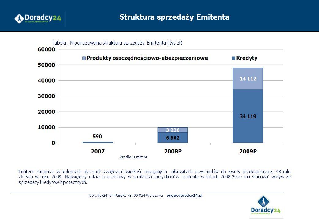 Doradcy24, ul. Pańska 73, 00-834 Warszawa www.doradcy24.pl Struktura sprzedaży Emitenta Tabela: Prognozowana struktura sprzedaży Emitenta (tyś zł) Emi