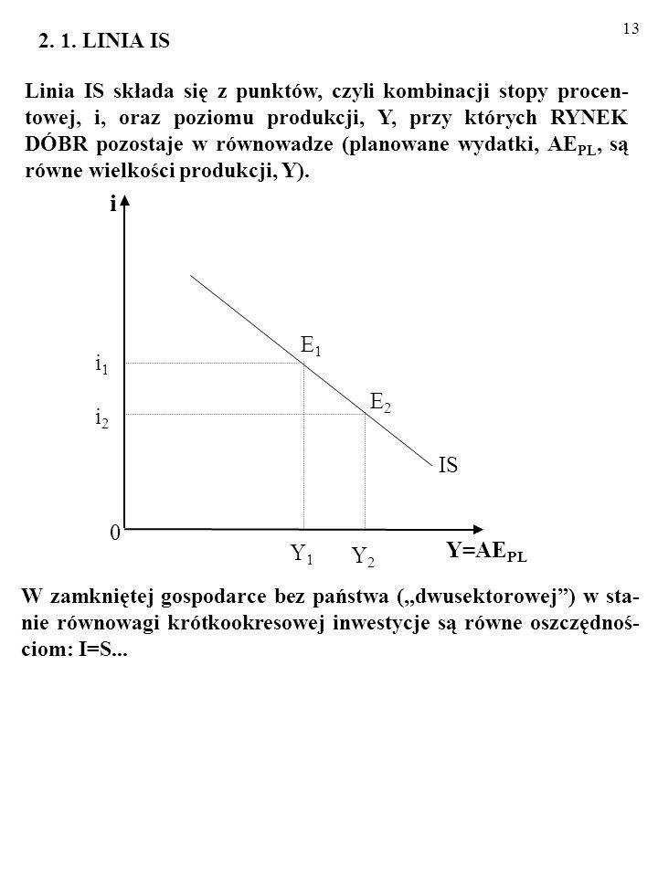 12 Narzędziem, którym posłużymy się, analizując krótkookresowe wahania wielkości zagregowanych wydatków, AE PL, i poziomu produkcji, Y, w gospodarce j