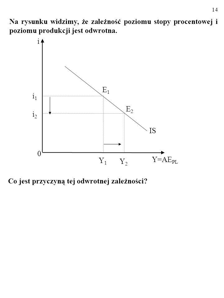 13 Y1Y1 0 Y=AE PL IS E1E1 i1i1 i i2i2 Y2Y2 E2E2 Linia IS składa się z punktów, czyli kombinacji stopy procen- towej, i, oraz poziomu produkcji, Y, prz