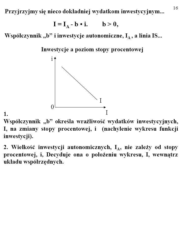 15 Otóż ważny składnik zagregowanych wydatków, czyli inwestycje, I, zmieniają się w odwrotnym kierunku niż stopa procentowa, i. I = I A - bi. b > 0, g
