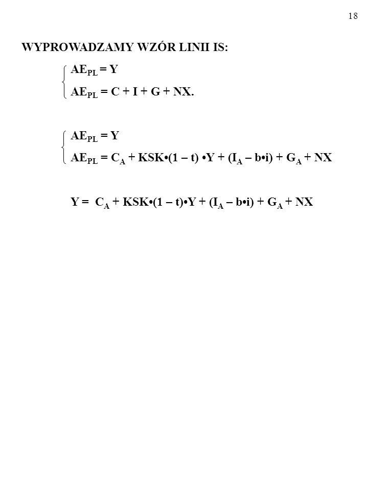 17 Co się tyczy planowanych wydatków konsumpcyjnych, C PL, to opisując je, posłużę się standardową funkcją konsumpcji: C PL = C A + KSK(1 – t)Y, gdzie