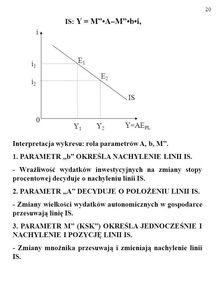 19 WYPROWADZAMY WZÓR LINII IS cd...: A zatem: Y = C A +KSK(1–t)Y+(I A –bi)+G A +NX. Y = C A +KSK(1–t)Y+(I A –bi)+G A +X A -KSIY.* Y = C A +I A +G A +X
