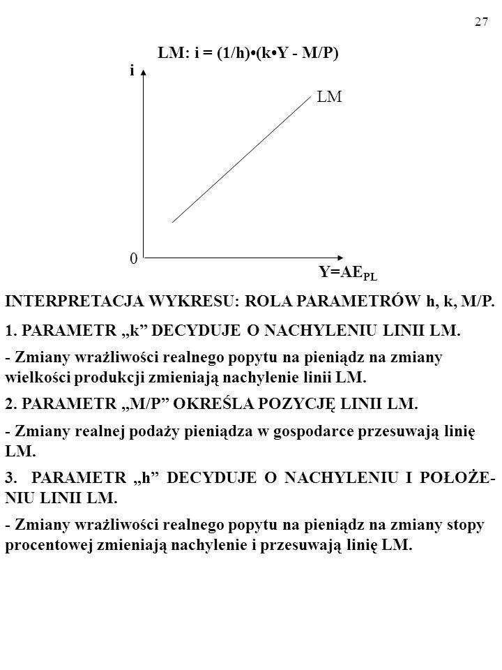 26 WYPROWADZAMY WZÓR LINII LM: Oto warunek równowagi na rynku pieniądza: M/P = kY – hi. A zatem szukane równanie linii LM wygląda następująco: i = (1/