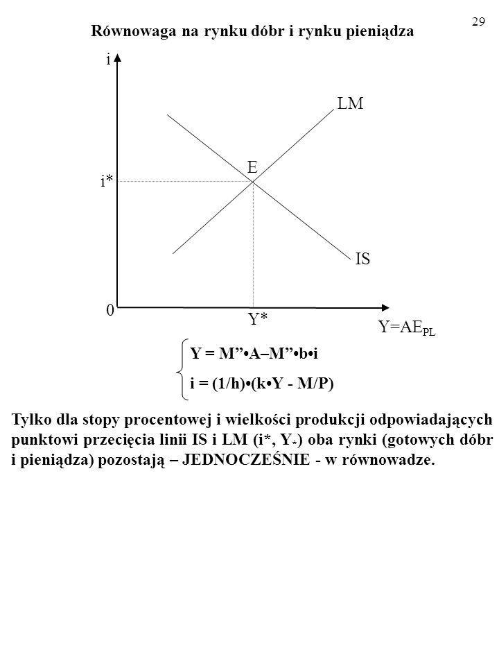 28 Równowaga na rynku dóbr i rynku pieniądza 2.3. KOMPLETNY MODEL IS-LM IS: Y = MA–Mbi LM: i = (1/h)(kY - M/P) Y*Y* LM 0 Y=AE PL IS E i* i Podsumujmy:
