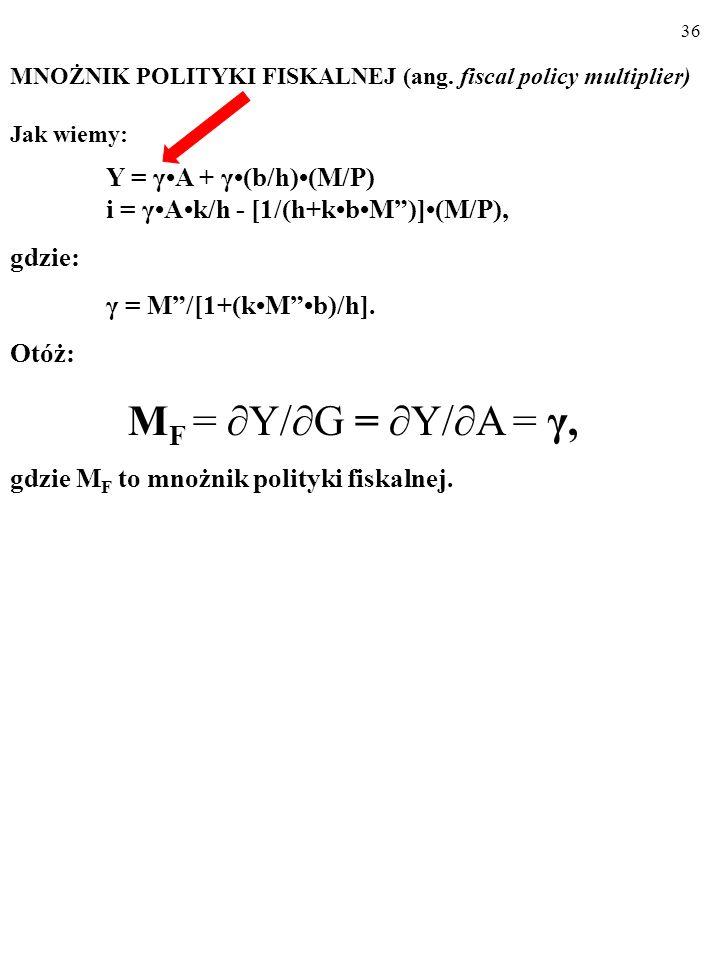 35 Ustalilismy, że: Y = γ A + γ(b/h)( M/P ) i = γAk/h - [1/(h+kbM)](M/P) gdzie: γ = M/[1+(kMb)/h]. Jak na wielkość produkcji w gospodarce, Y, wpływają
