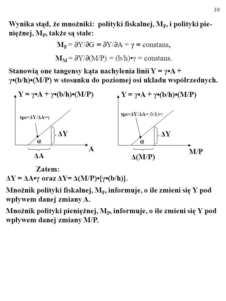 38 Zauważ! Y jest liniową funkcją A oraz M/P: Y = γA + γ(b/h)(M/P). Skoro tak, to pochodne cząstkowe tej funkcji względem A oraz względem M/P są stałe