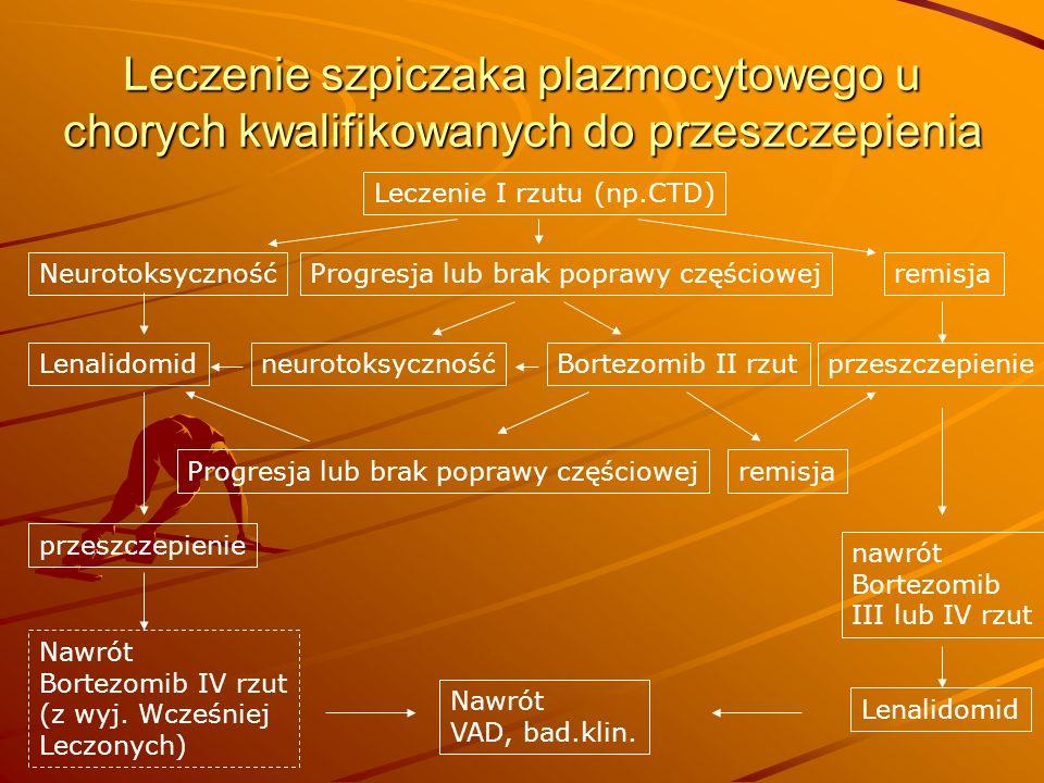 Leczenie szpiczaka plazmocytowego u chorych niekwalifikowanych do przeszczepienia Leczenie I rzutu (MPT) remisja Progresja, brak poprawy częściowej Lub rozwój oporności po pierwotnej Reakcji - proponowane Neurotoksyczność Bortezomib II rzutLenalidomidneurotoksyczność remisjaProgresja lub brak poprawy częściowej nawrót Bortezomib III lub IV rzut podtrzymanie Lenalidomid Nawrót Bortezomib IV rzut (z wyj.