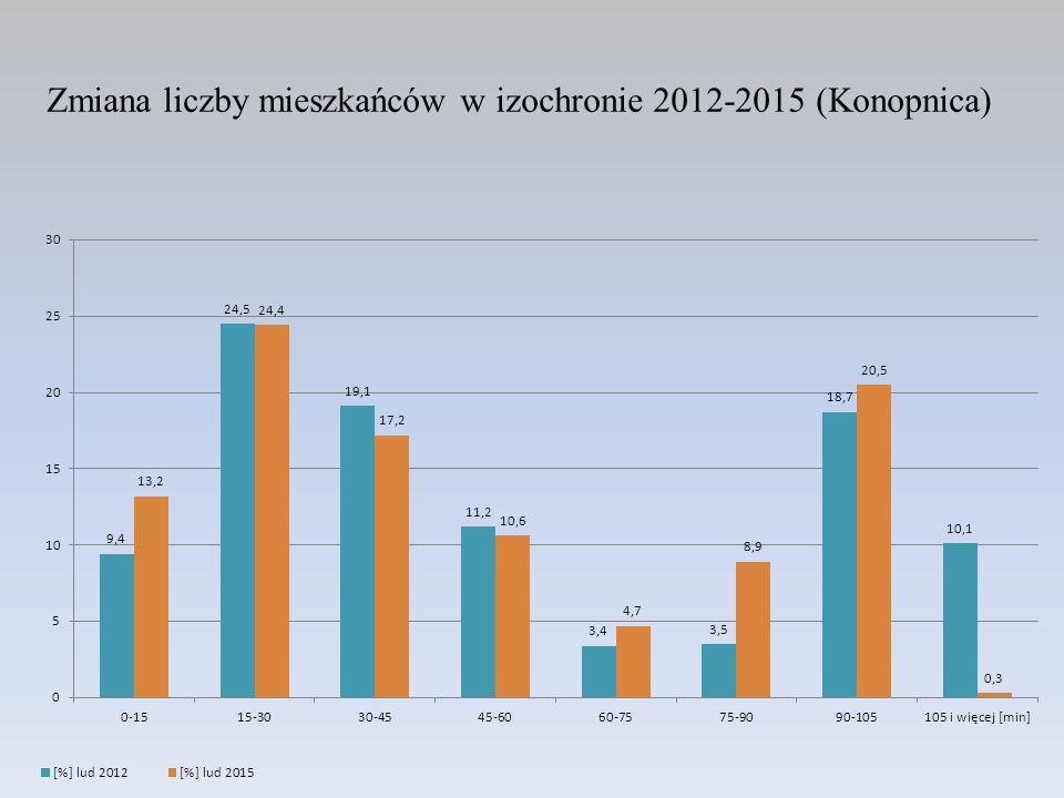 Zmiana liczby mieszkańców w izochronie 2012-2015 (Konopnica)