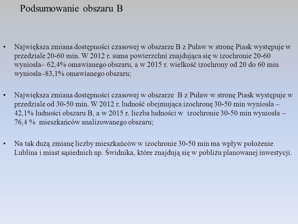 Podsumowanie obszaru B Największa zmiana dostępności czasowej w obszarze B z Puław w stronę Piask występuje w przedziale 20-60 min. W 2012 r. suma pow