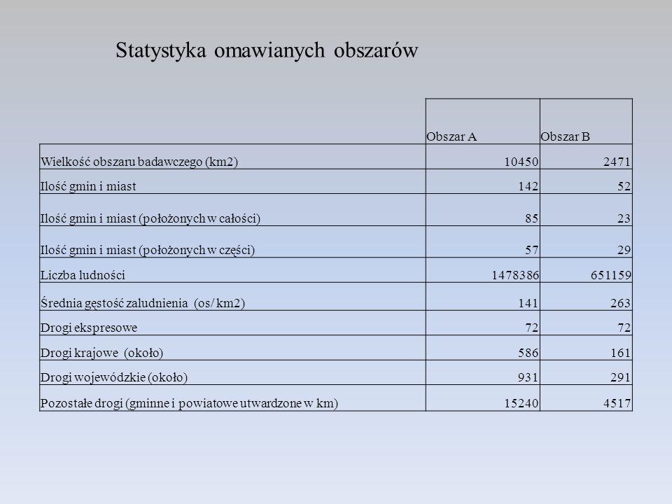 Statystyka omawianych obszarów Obszar AObszar B Wielkość obszaru badawczego (km2)104502471 Ilość gmin i miast14252 Ilość gmin i miast (położonych w ca