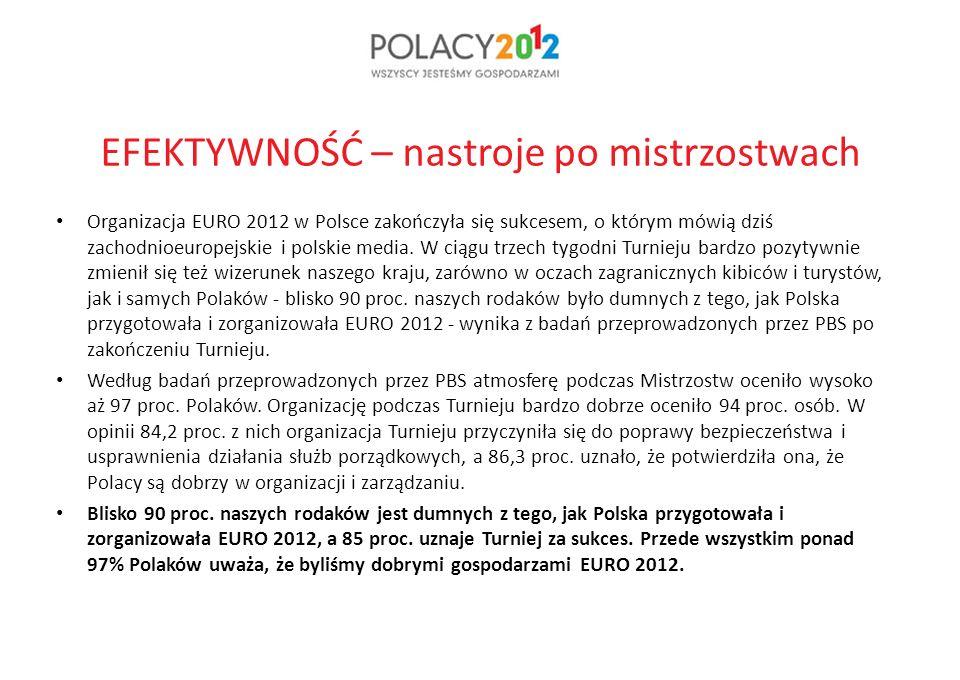 EFEKTYWNOŚĆ – nastroje po mistrzostwach Organizacja EURO 2012 w Polsce zakończyła się sukcesem, o którym mówią dziś zachodnioeuropejskie i polskie media.