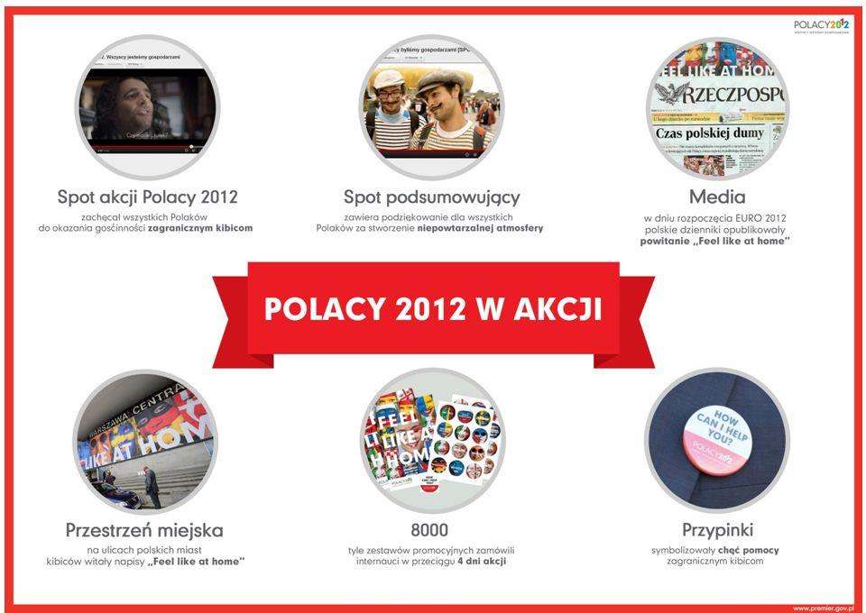 SOCIAL MEDIA Facebook w wersji polskiej jako główny kanał komunikacji online facebook.com/2012WszyscyJestesmyGospodarz ami – ok.