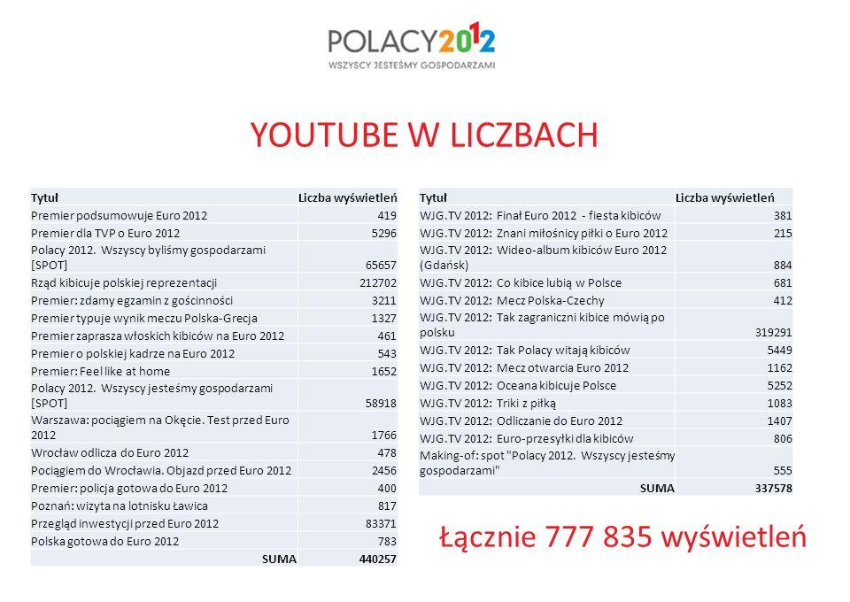 YOUTUBE W LICZBACH TytułLiczba wyświetleń Premier podsumowuje Euro 2012419 Premier dla TVP o Euro 20125296 Polacy 2012.