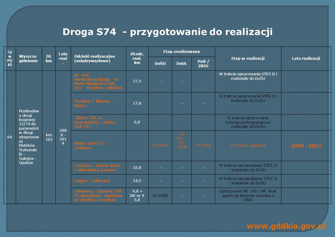 www.gddkia.gov.pl Lp w PO IiŚ Wyszcze gólnienie Dł.