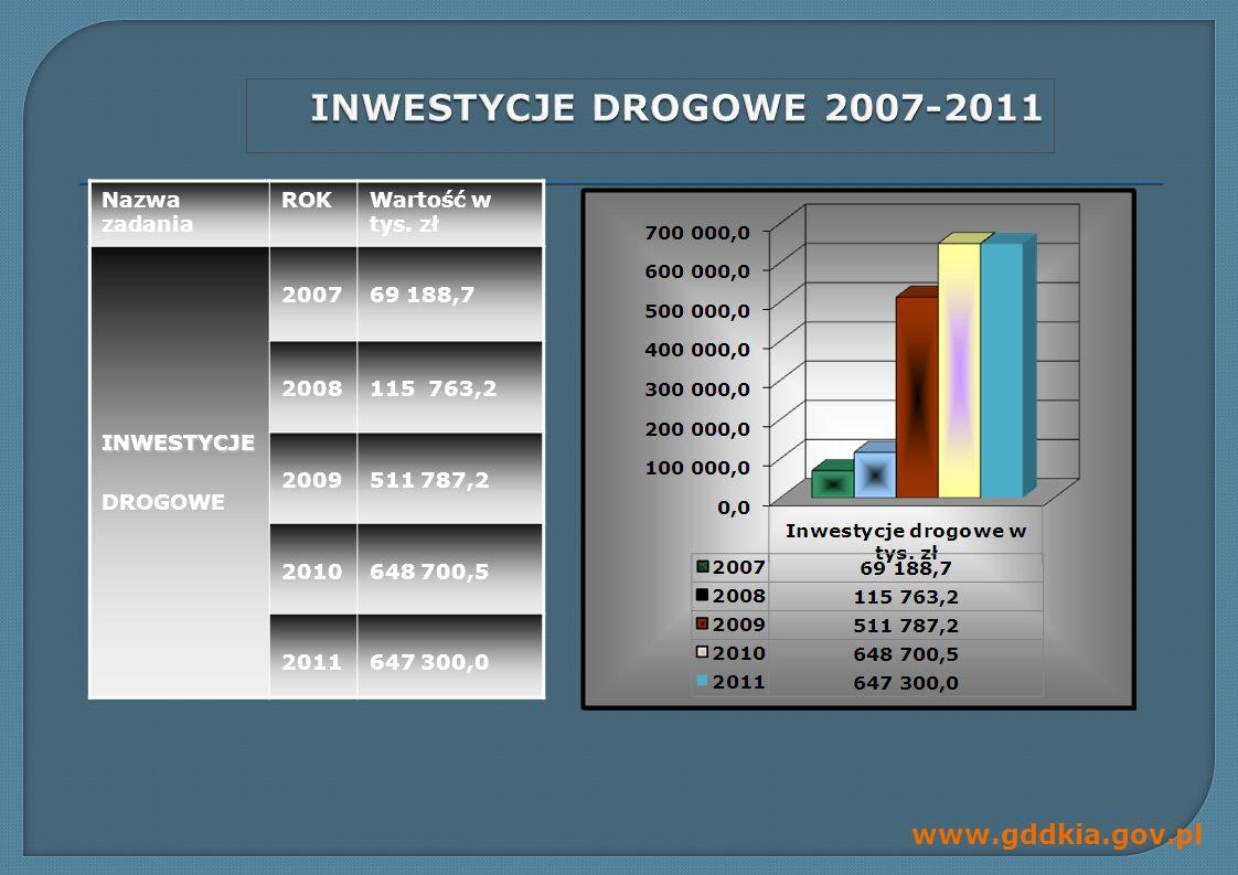 www.gddkia.gov.pl Droga S-7 i 73 - węzeł Kielce - Północ roboty zakończone w 2009 roku dł.