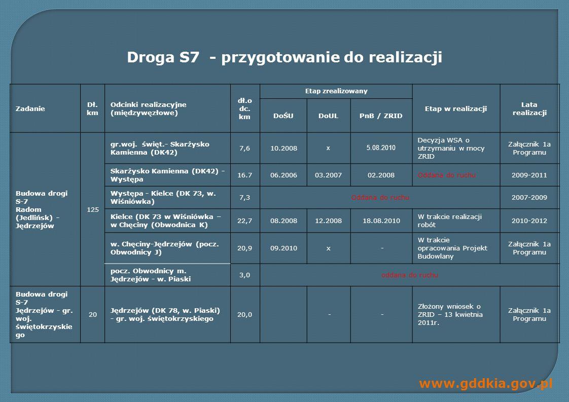 www.gddkia.gov.pl Lp.w PO RPW Nazwa zadania Dł.odc.