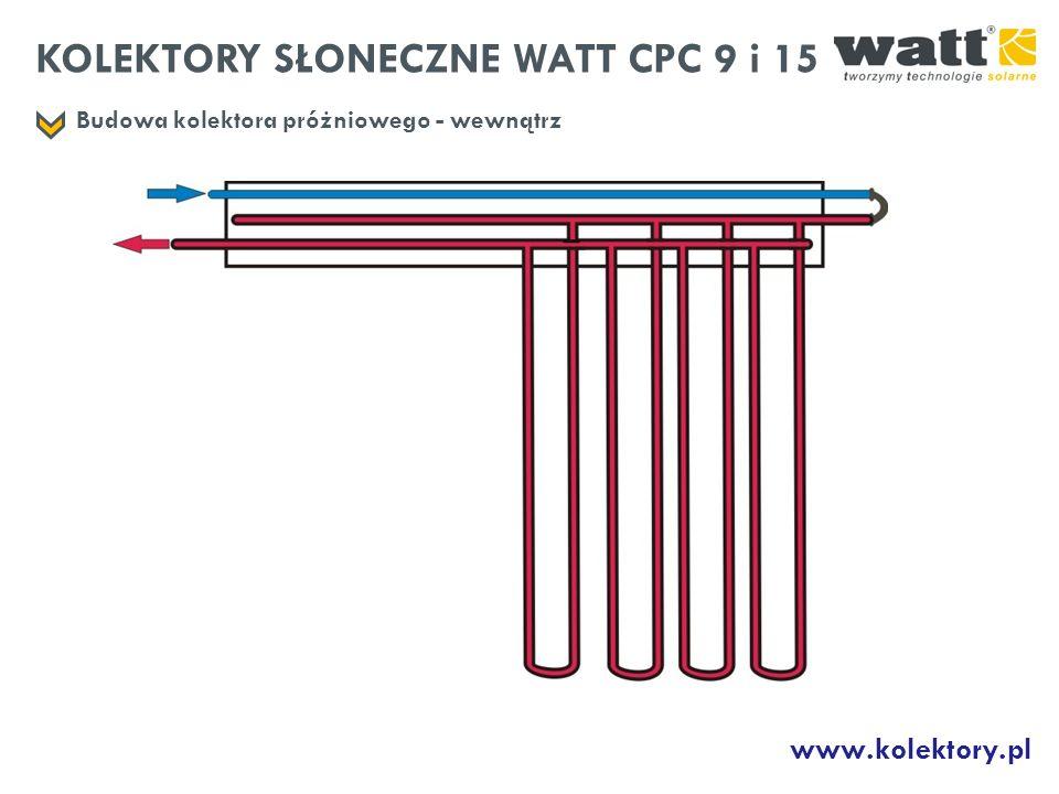 KOLEKTORY SŁONECZNE WATT CPC 9 i 15 Budowa kolektora próżniowego - wewnątrz www.kolektory.pl