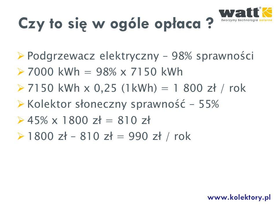 Podgrzewacz elektryczny – 98% sprawności 7000 kWh = 98% x 7150 kWh 7150 kWh x 0,25 (1kWh) = 1 800 zł / rok Kolektor słoneczny sprawność – 55% 45% x 18