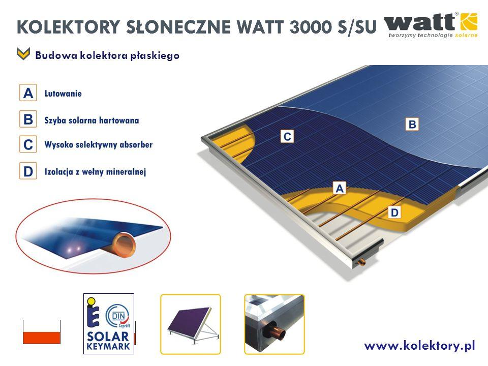 KOLEKTORY SŁONECZNE WATT 3000 S/SU www.kolektory.pl Budowa kolektora płaskiego KOLEKTORY SŁONECZNE WATT 3000 S/SU