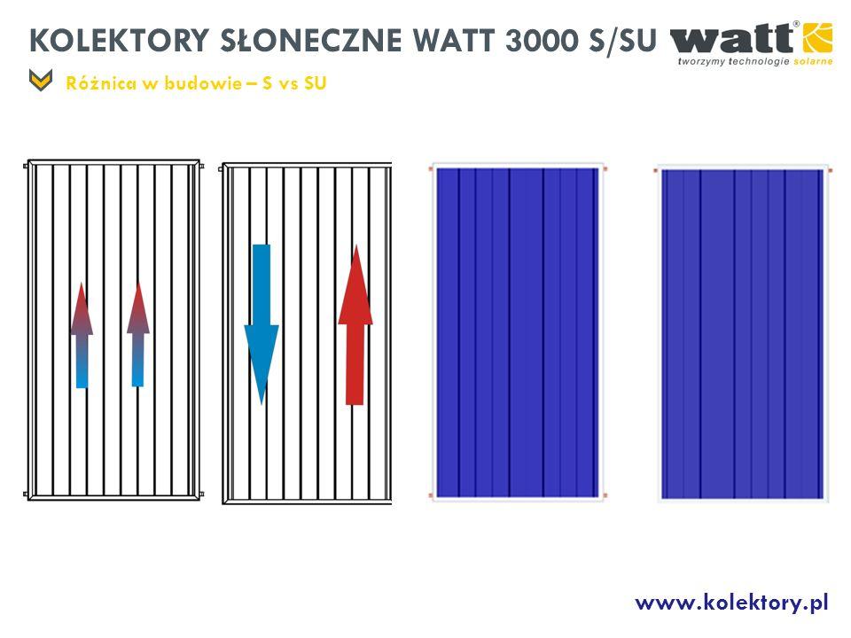 KOLEKTORY SŁONECZNE WATT 3000 S/SU Kolektory płaskie z zastosowaniem absorbera SUNSELECT, przeznaczone do efektywnego podgrzewania wody użytkowej i basenów.