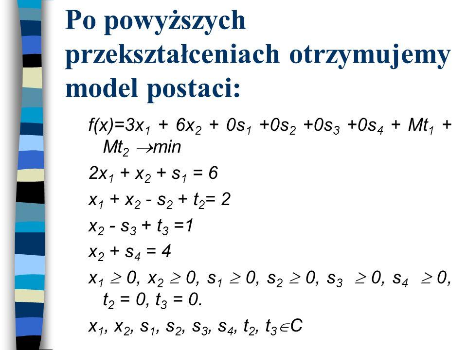 Po powyższych przekształceniach otrzymujemy model postaci: f(x)=3x 1 + 6x 2 + 0s 1 +0s 2 +0s 3 +0s 4 + Mt 1 + Mt 2 min 2x 1 + x 2 + s 1 = 6 x 1 + x 2